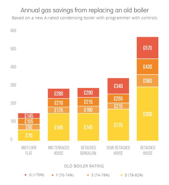 boiler savings